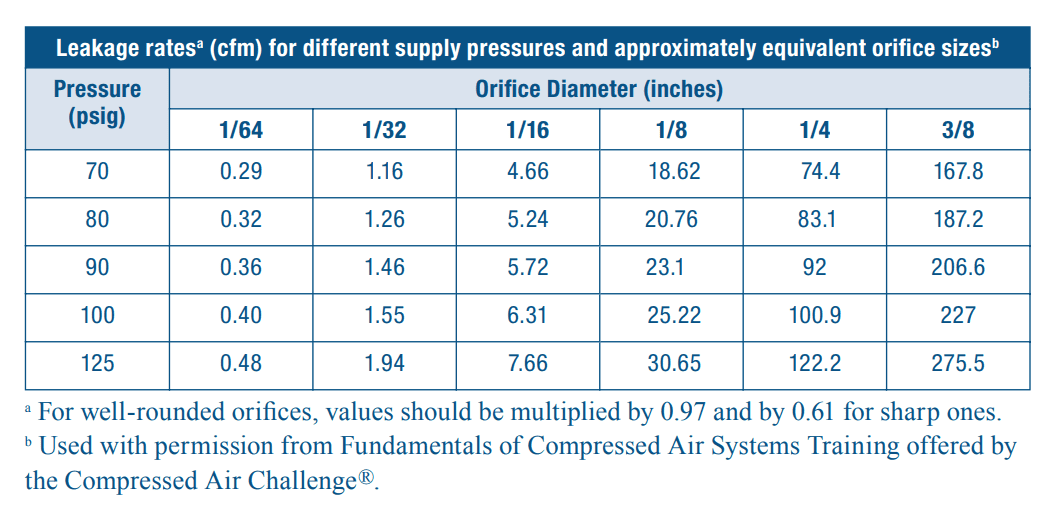 Leakage rates table based on orifice diameter in inches.