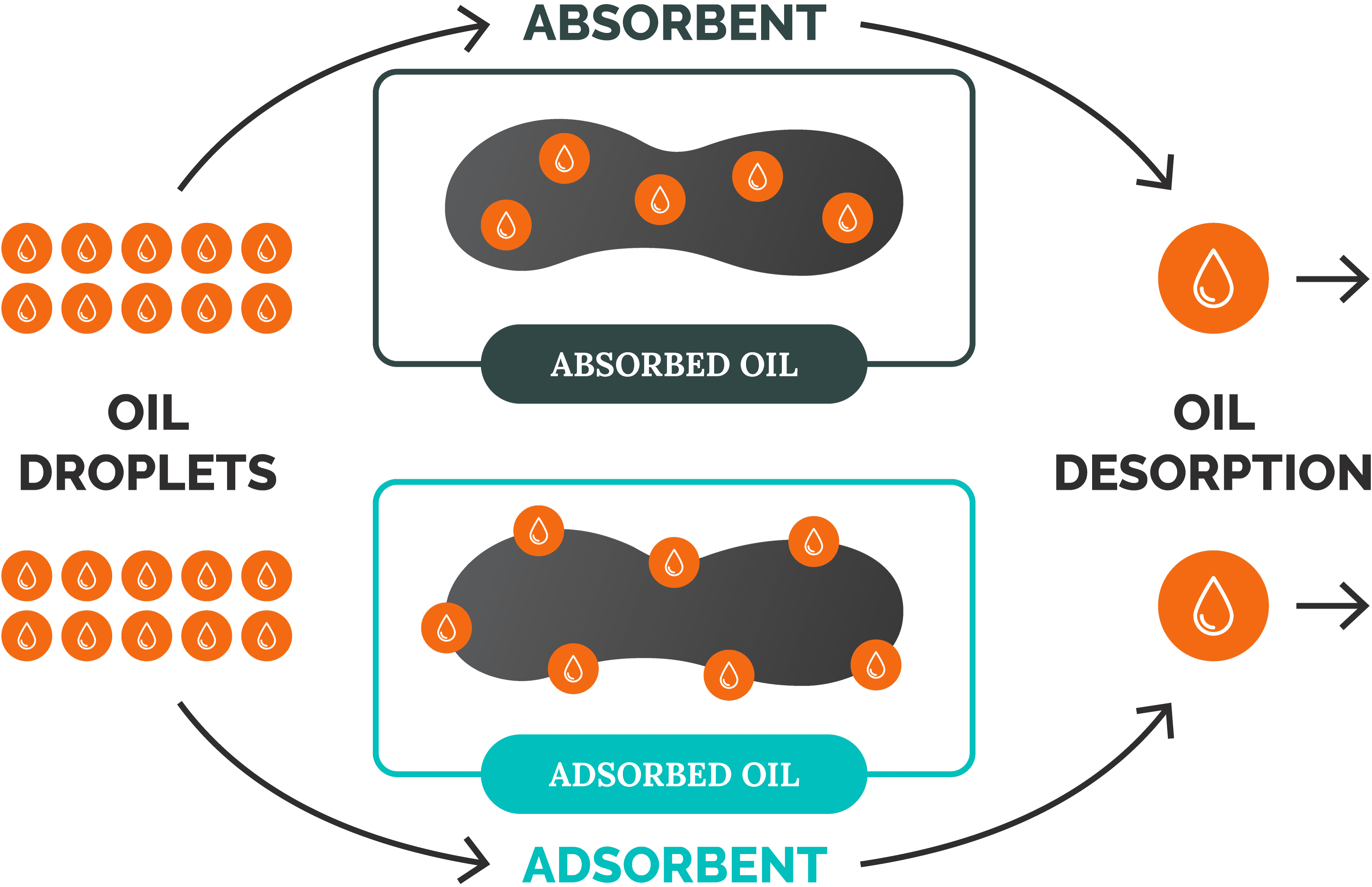 Adsorption vs absorption of oil by an oil separator