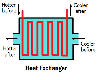 Diagram of how a basic heat exchanger works.