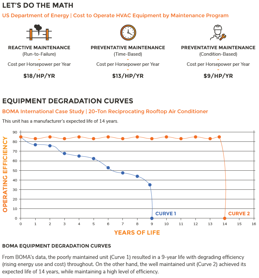 Diagram and graph showing equipment degradation without maintenance.