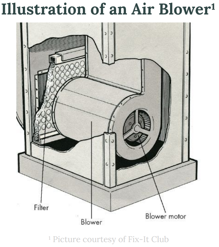 Illustration of an air blower with labeled components and side view.