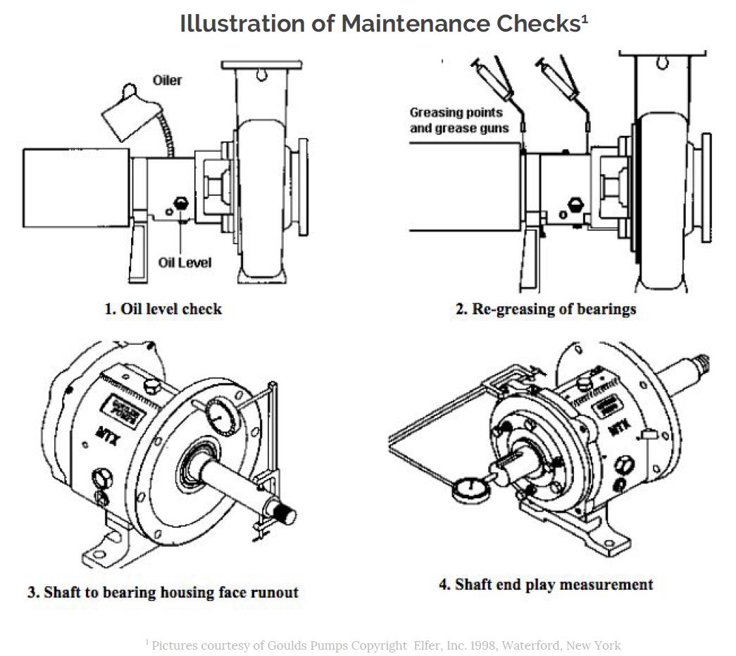 Illustration of Maintenance Checks performed on a Centrifugal Pump.