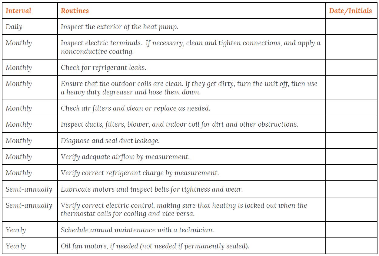 Preventative Maintenance Checklist for hot to maintaining a heat pump