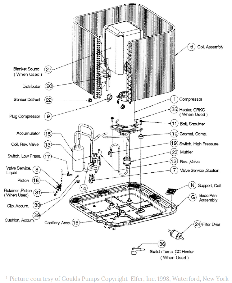 Components of a Heat pump laid out and labeled individually.