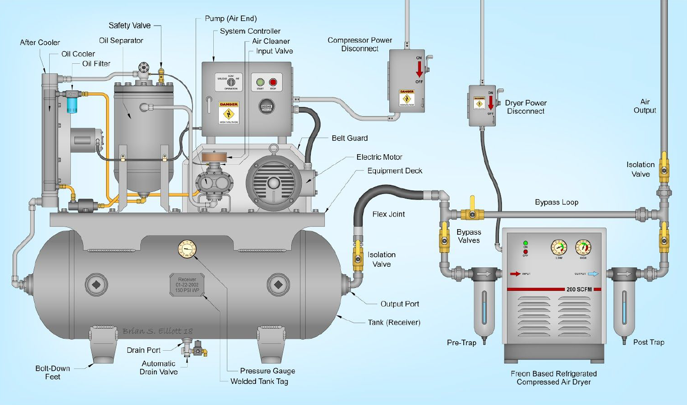 Rotary Screw Compressor Air Compressor Diagram and parts identifier.