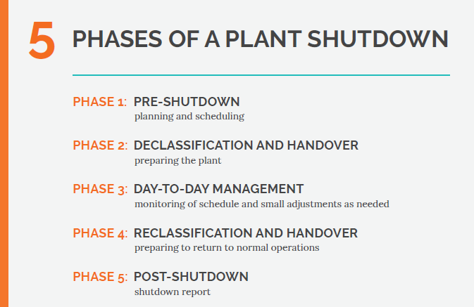 Infographic showing the 5 phases of a plant shutdown
