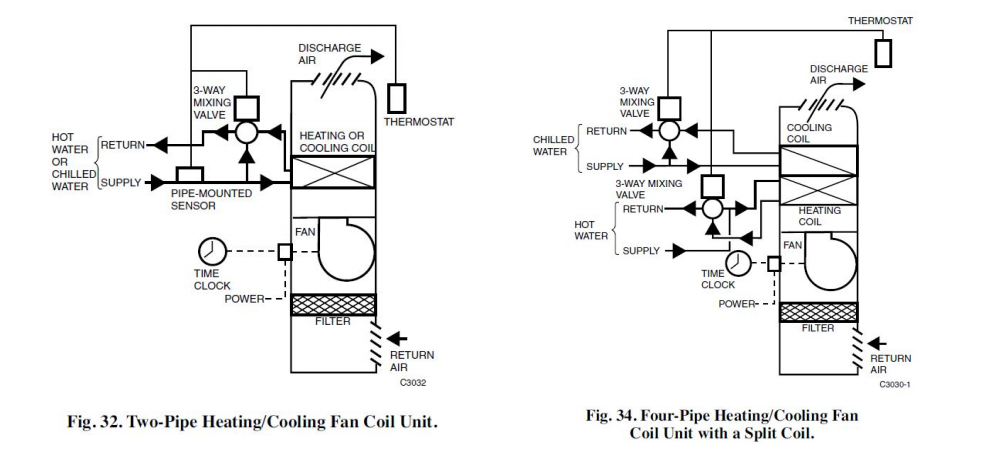 Fan coil diagram with 2 pipe vs 4 pipe configuration.